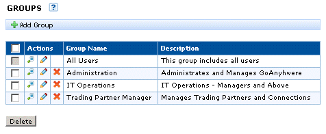 Groups A Group is an association of one or more administrative Users. Each Group can be assigned specific Roles for controlling access to various GoAnywhere Services functions.