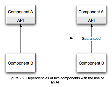 However, say component A has some specified API, and component A implements this API specification.