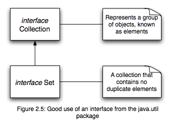 2.1.4 Inheritance An important concept of Java hierarchies, is the idea of inheritance.