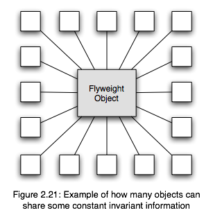 information can be removed from each object, and referenced in a separate flyweight object, as depicted in the diagram below.