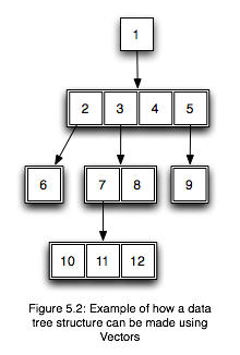 Vectors are able to be extended whenever required, so a node may have any number of children.