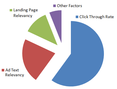 How Quality Score is Calculated (in Detail) for Google Search The factors that determine Quality Score (according to Google) are: Click Through Rate Ad Text Relevancy Landing Page Relevancy Other