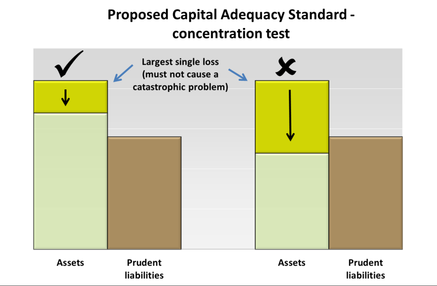 Chart 1: Capital Adequacy Standard quantum of assets test Test 2 concentration of assets test This test aims to ensure that no single plausible asset loss should be catastrophic to a fund s financial
