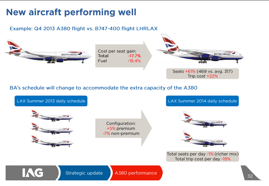 A380 offers higher profitability British Airways Case Study Lower Unit costs More Premium Seats Higher Average Yield Similar Total Capacity Lower