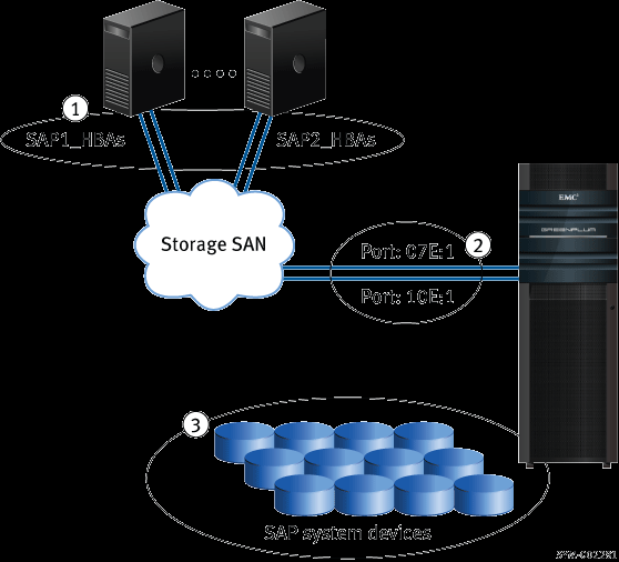 Figure 1 shows an example of how VMAX Auto-provisioning can present a range of storage volumes (database instance devices) to an SAP clustered system so that all SAP servers have access to them.