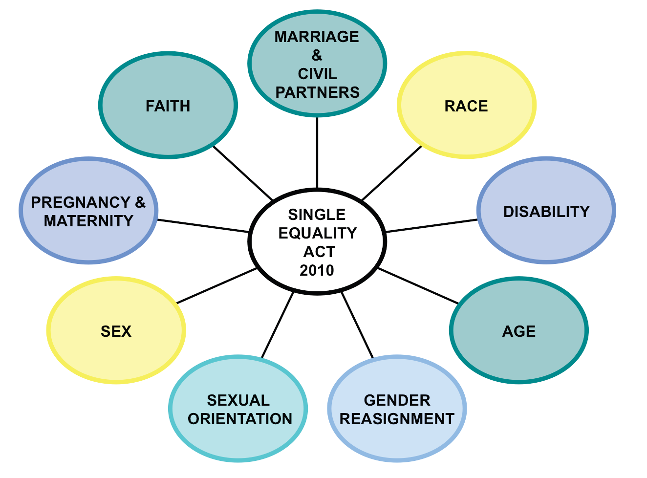 The Legal Context Equality Act In 2010 equalities legislation was significantly updated with the passing of the Equality Act.