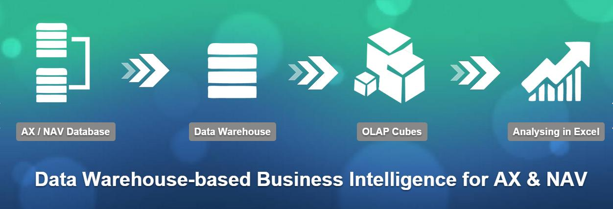 ALL APPLICATION AREAS. ONE BUSINESS INTELLIGENCE SOLUTION.