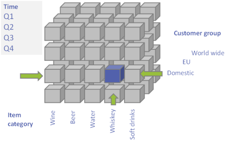 BI4Dynamics for NAV 14 OLAP Cubes for all business areas Cube Wizard for creating new Cubes BI4Dynamics Profiler to track performance At least 30% more content than competition BI4Dynamics Platform