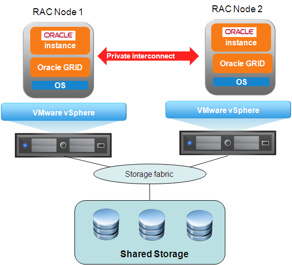 Figure 4. Logical Architecture of Oracle RAC in Virtual Machines Oracle Database Solutions on VMware Key Points Cons Protection against ESX/ESXi host failure.