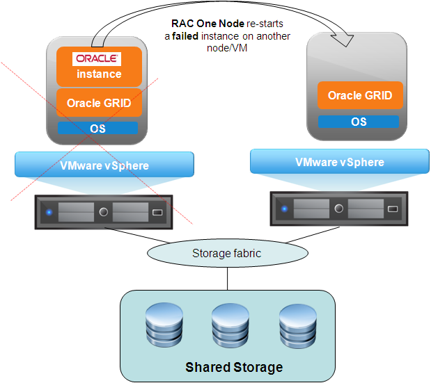 5. Oracle RAC in Virtual Machines This section discusses two Oracle Real Application Cluster (RAC) scenarios in virtual machines: RAC One Node; and the traditional multi-node RAC deployment.