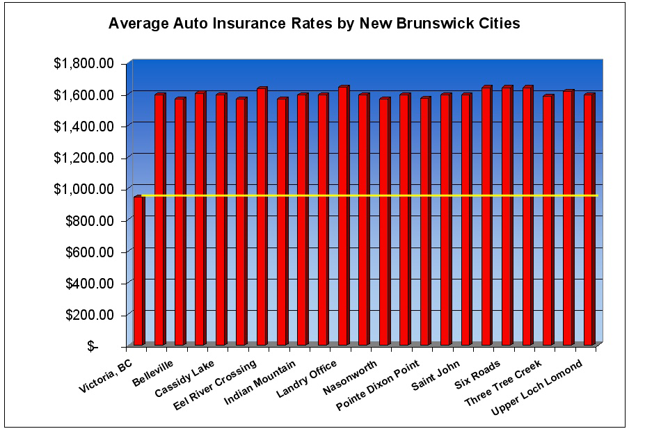 FINDING #8 Rates Across New Brunswick Are