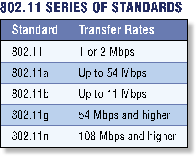 Network Communications Standards IEEE 802.