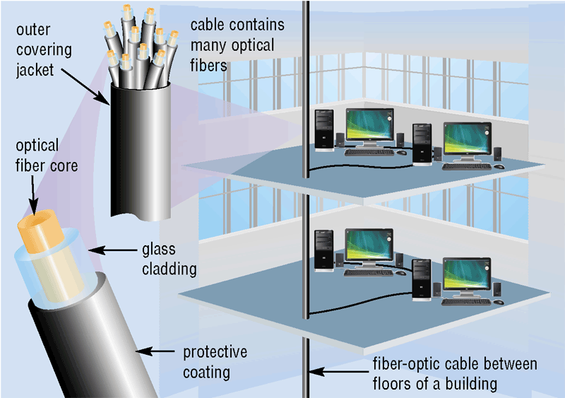 Physical Transmission Media What is fiber-optic cable?