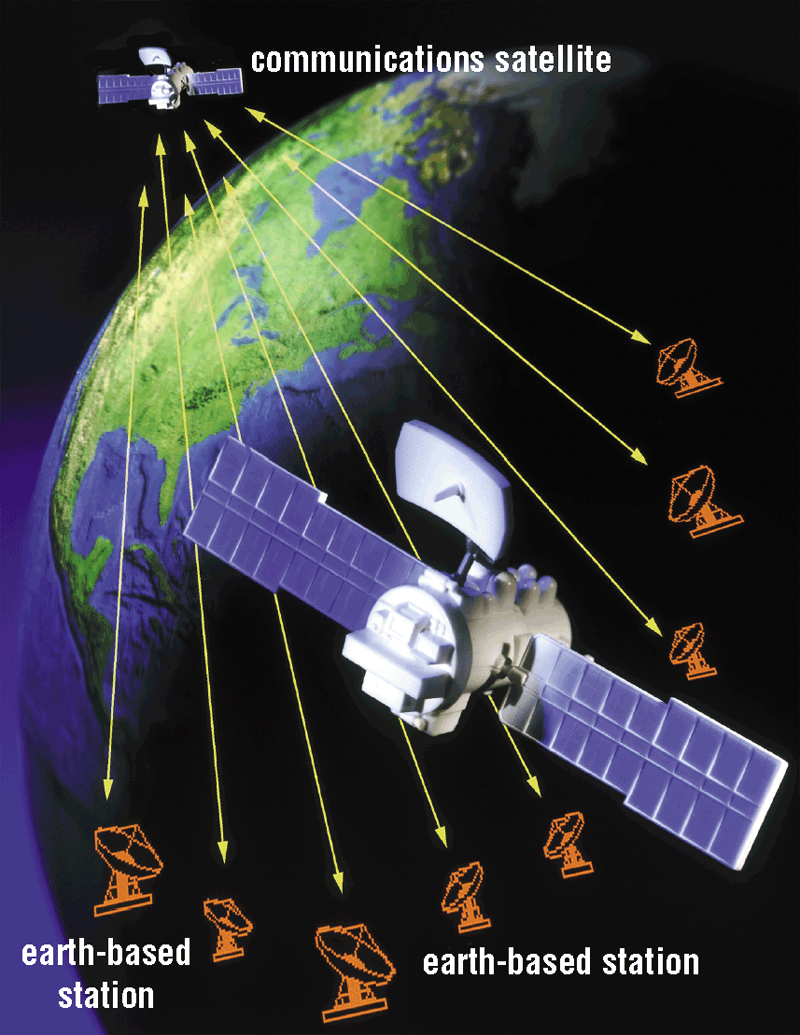 Wireless Transmission Media Communication Satellites Space station that receives microwave signals from earth-based station, amplifies signals, and broadcasts signals back to any number of