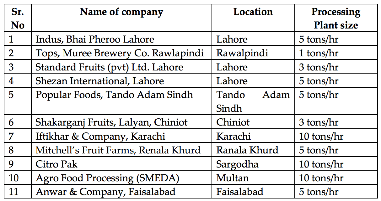 table 33 list of mango pulping manufacturers source sbi 4 3 2 dried