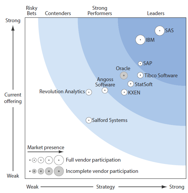 The Forrester Wave Big Predictive Analytics Solutions, Q1 13 A leader in predictive SAP is a newcomer to big data predictive analytics but is a Leader due to a strong architecture and strategy.