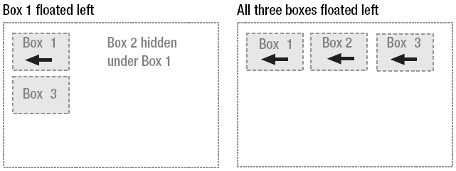 Floating If all three boxes are floated left Box 1 is shifted left until it touches its containing box Other