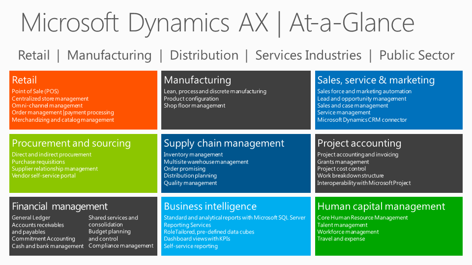 Core Dynamics AX Capabilities Microsoft Dynamics AX provides a powerful set of capabilities and addressing operational efficiencies in key functional areas.