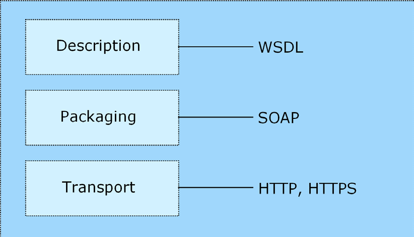 classes, which are automatically generated from a web service description by a variety of toolkits, handle the translation between native programming objects and the standardized representation.