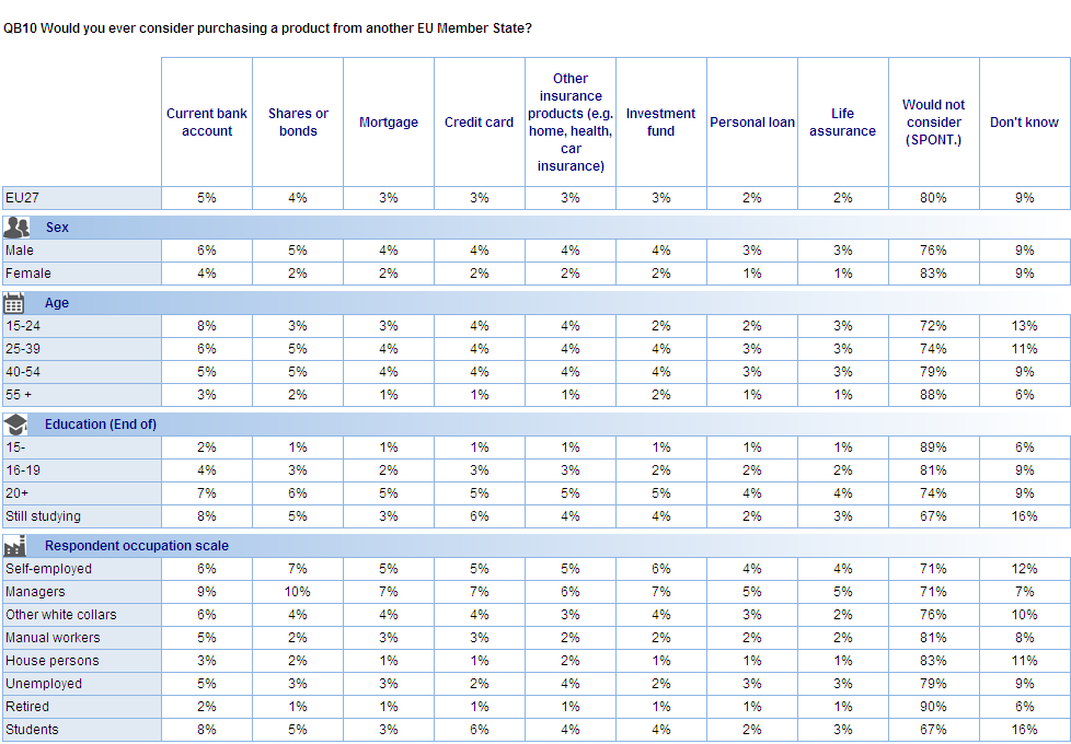 Citizens in Sweden are most likely to consider purchasing financial products from another Member State.