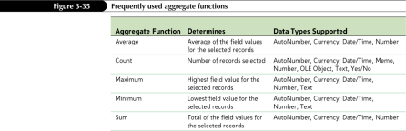 in the Records group on the Home tab New Perspectives on Microsoft Office Access 2010 31 New Perspectives on Microsoft Office Access 2010 32 Using Aggregate Functions Creating Queries with Aggregate