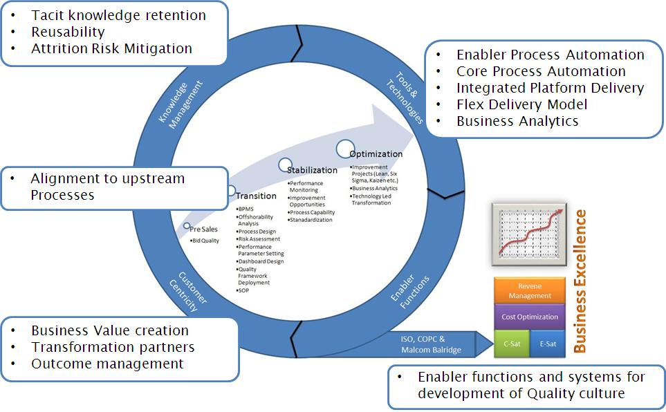 The above model is an elaboration of the quality function s role in driving business excellence.