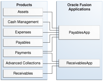 Oracle Fusion Applications Architecture Example of Oracle Financial
