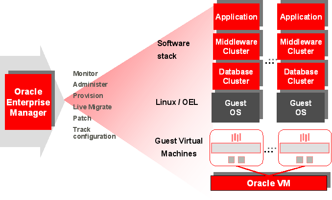 ORACLE VM MANAGEMENT PACK Effective use of virtualization promises to deliver significant cost savings and operational efficiencies.