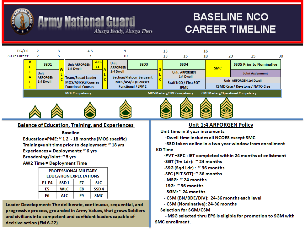 This publication is available at National Guard Bureau Publications