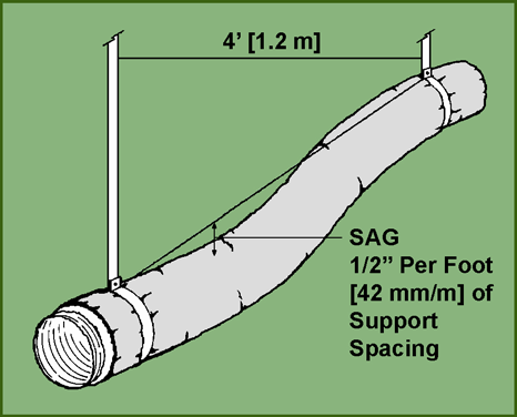 4.6 Supporting Flexible Duct Flexible duct shall be supported at manufacturer s recommended intervals, but at no greater distance than 4 [1.2 m].