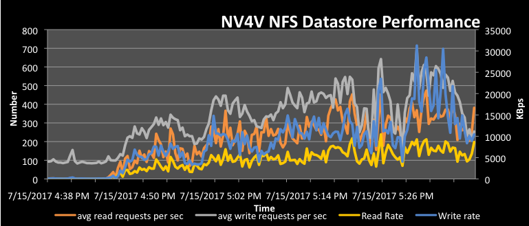 Figure 8. Read and Write Rate for Physical Disks and NFS Datastore as Reported by the Hypervisor. Read/write latency was reported by the ESXi hypervisor.