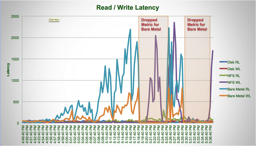 Figure 9. Read and Write Latency for Physical Disks and NFS Datastore as Reported by the Hypervisor.