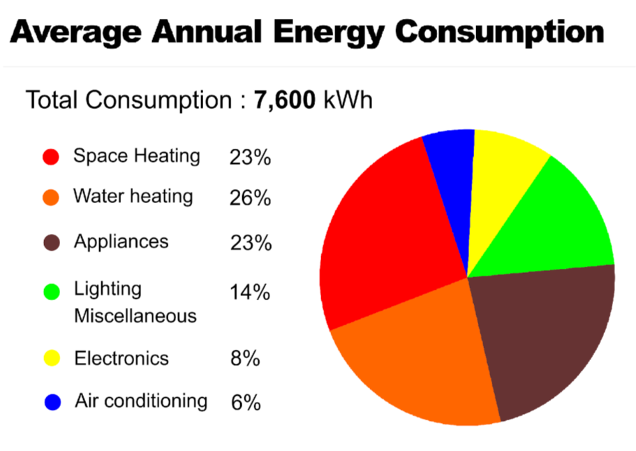 Company, Southern California Gas Company, and Los Angeles Department of Water and Power). Summarizing the data, we created the chart shown in Figure 1, breaking down the energy consumption by end use.