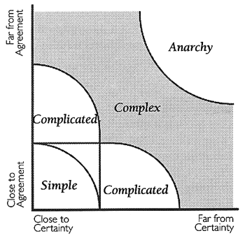 Requirements Defined process vs. Empirical process Complex processes require an empirical control model. An empirical control model entails frequent inspection and adaptive response.