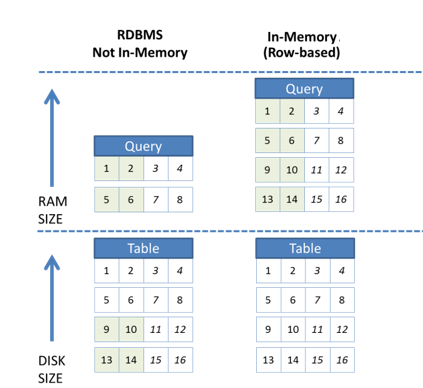 Illustration: Disk/RAM utilization when querying 2 fields This technology enables a much faster time to value and significantly less effort and money invested in developing, setting up and