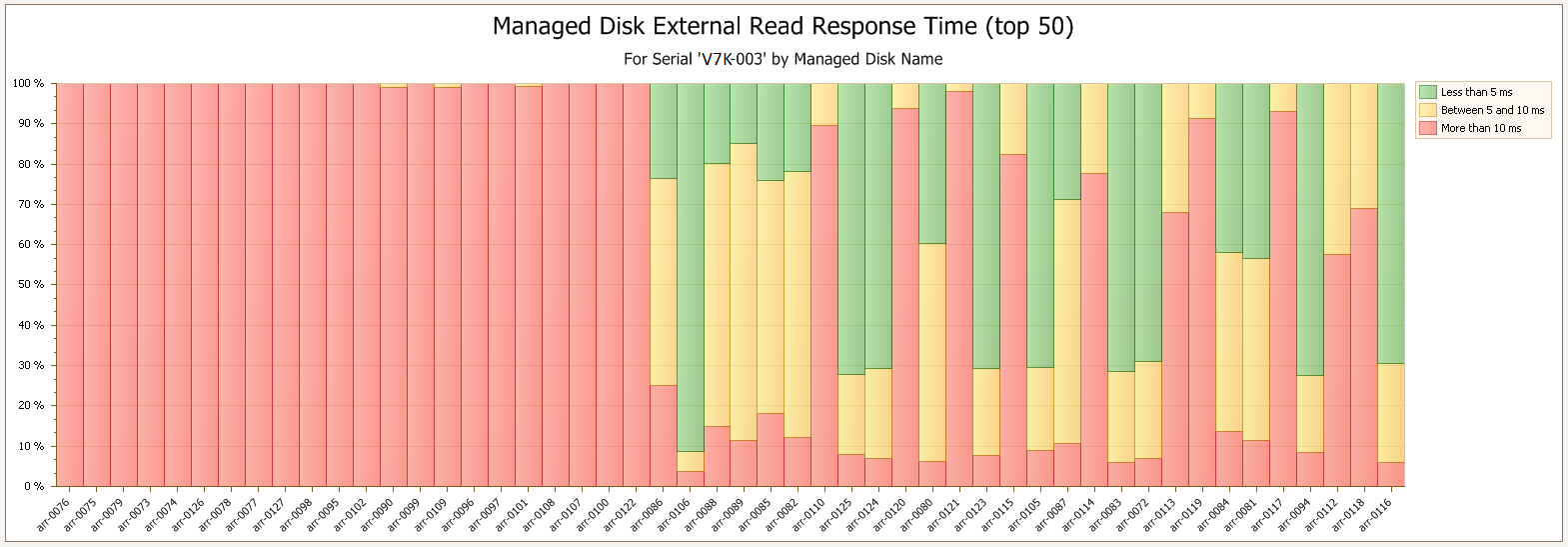 Figure 9: Managed Disks External Read Response Time SLA Chart illustrates a situation in which the read response times to a significant number of the mdisks is exceeding desirable service levels.