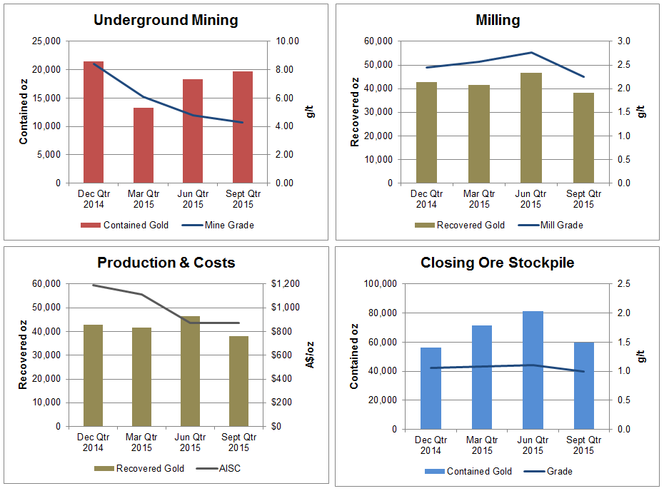 Mar Qtr Ore Mined t 79,000 68, , ,000 Mine Grade g/t Contained Gold