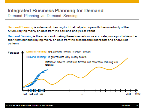 Integrated Business Planning Overview and Preview of the New