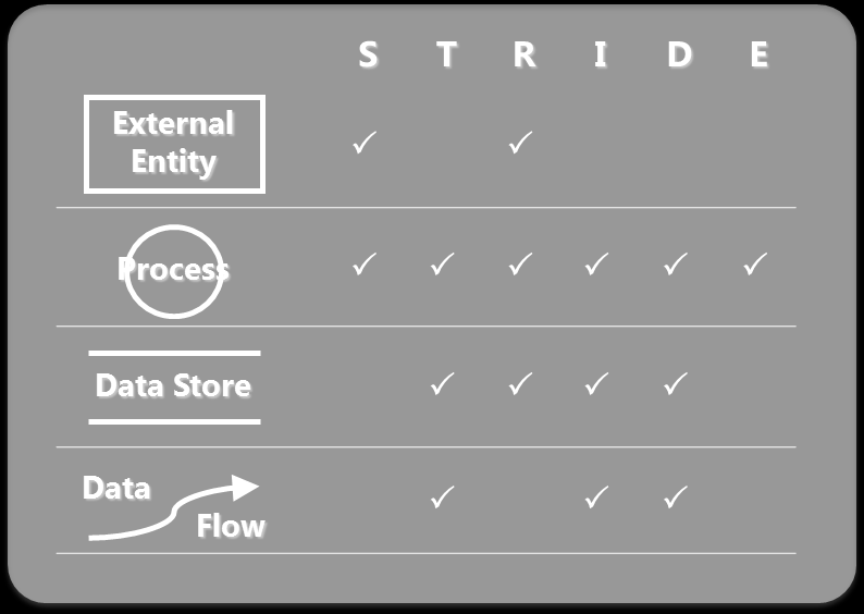 Find Threats: Use STRIDE per Element Start with items connected to dangerous data flows (those crossing boundaries) Use the chart to