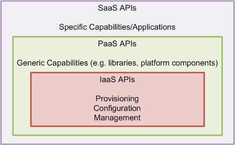 Cloud Provider Example Decision #3: Resource Interfaces 1 Cloud APIs are not yet standardized, so each cloud