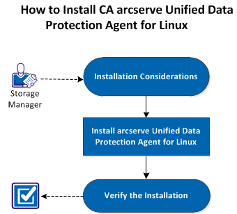 Chapter 2: Installing/Uninstalling CA arcserve UDP Agent (Linux) This section contains the following topics: How to Install CA arcserve UDP Agent (Linux) (see page 13) How to Uninstall CA arcserve