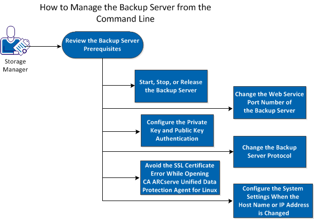 How to Manage the Linux Backup Server from the Command Line How to Manage the Linux Backup Server from the Command Line The Linux Backup Server performs all the processing tasks of CA arcserve UDP