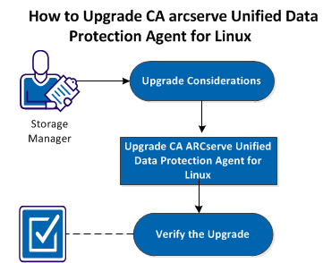How to Upgrade CA arcserve UDP Agent (Linux) 3. Run the following command to uninstall CA arcserve UDP Agent (Linux): #./d2duninstall A message displays after the uninstallation is complete.