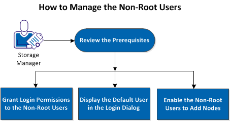 How to Manage the Non-Root Users How to Manage the Non-Root Users You can manage all your non-root users that access CA arcserve UDP Agent (Linux) and can define the permissions for the non-root