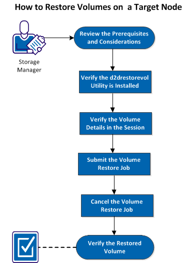How to Restore Volumes on a Target Node The following diagram displays the process to restore volumes: Perform the following steps to restore volumes: Review the Prerequisites and Considerations (see