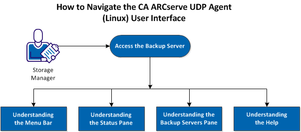 How to Navigate the CA arcserve UDP Agent (Linux) User Interface The following diagram displays the process to navigate the CA arcserve UDP Agent (Linux) interface: Perform these tasks to get started