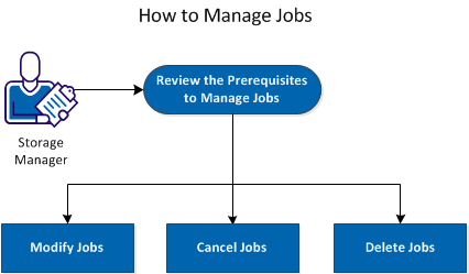 How to Manage Jobs How to Manage Jobs After you create a backup or a restore job, you can manage all your jobs from the Job menu.