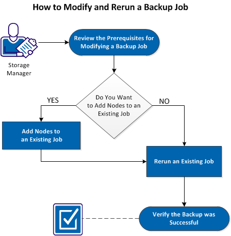 How to Modify and Rerun a Backup Job The following diagram displays the process to modify and rerun a backup job: Perform these tasks to modify and rerun a backup job: Review the Prerequisites for