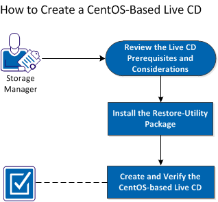 How to Create a CentOS-Based Live CD The following diagram displays the process to create a CentOS-based Live CD: Perform the following tasks to create a CentOS-based Live CD: Review the Live CD