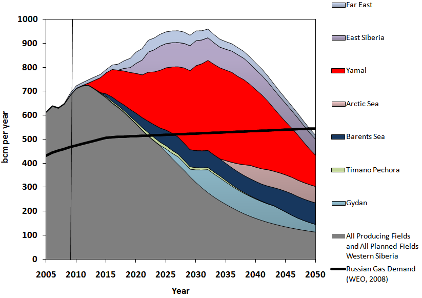 Future Russian Gas Production and Demand Russian domestic gas demand Limited increase of export potential due to increasing Russian domestic demand.